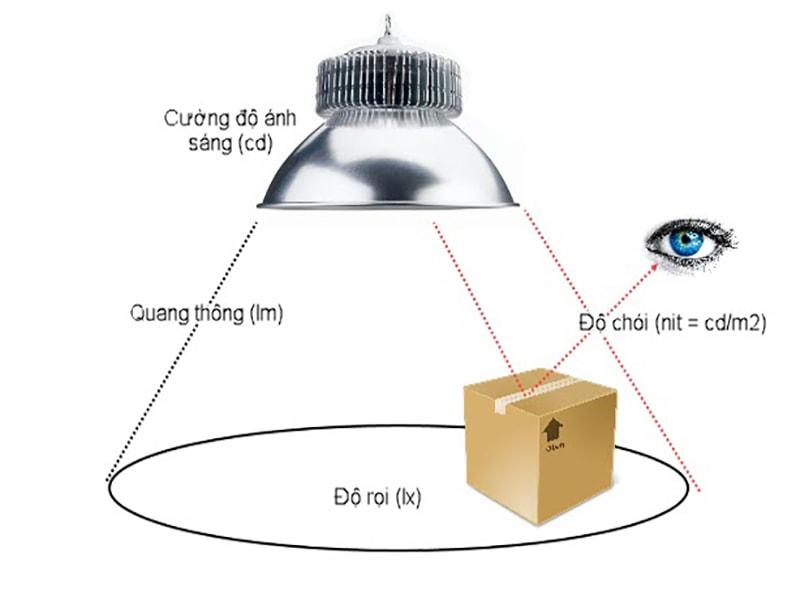 Cường độ ánh sáng tiêu chuẩn