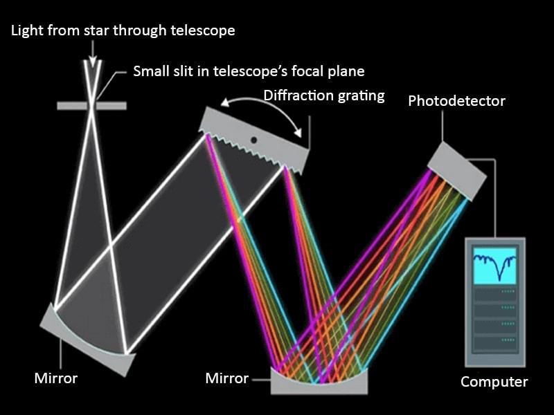 Nguyên lý hoạt động của quang phổ