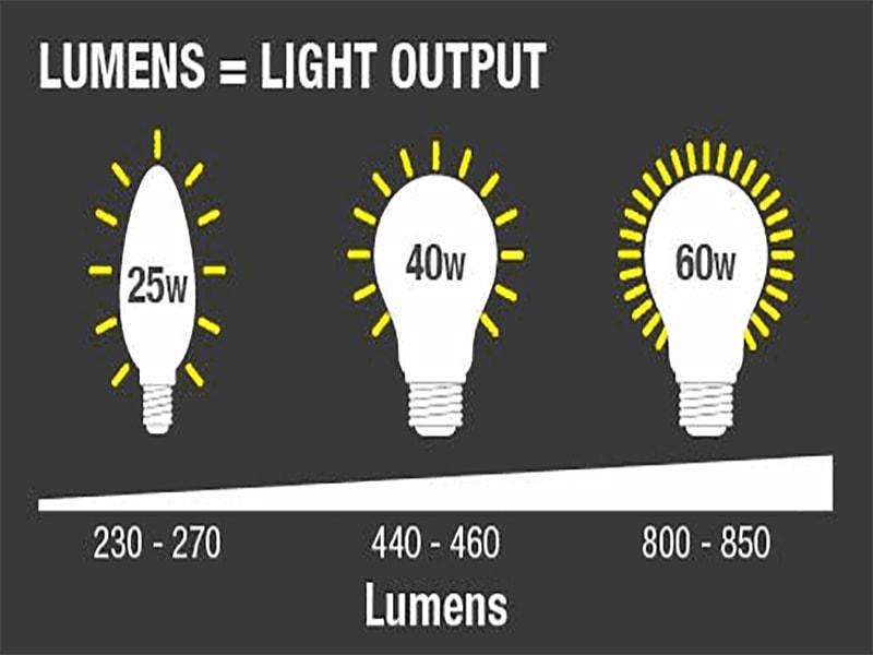 Đèn truyền thống và đèn hiện đại có chỉ số Lumen khác nhau