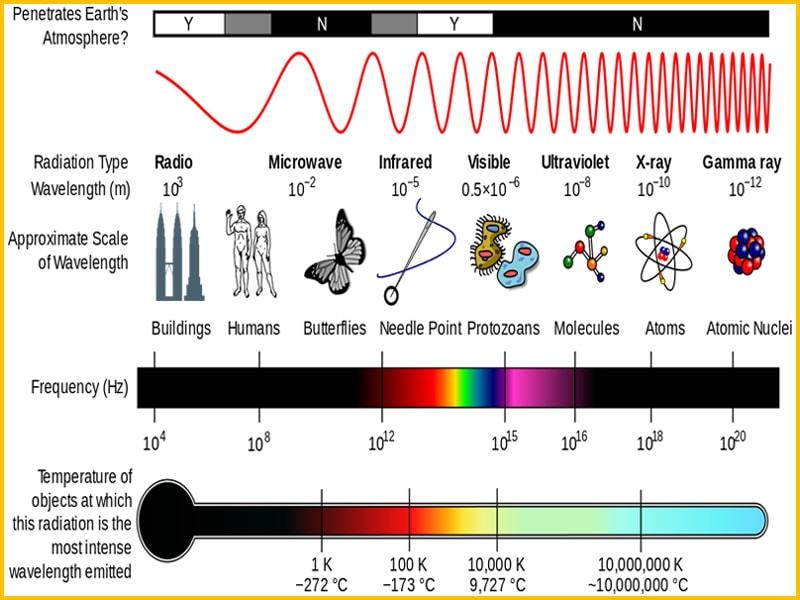 quang phổ điện từ