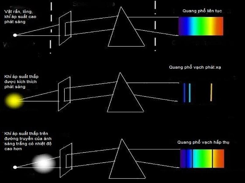 quang phổ vạch phát xạ
