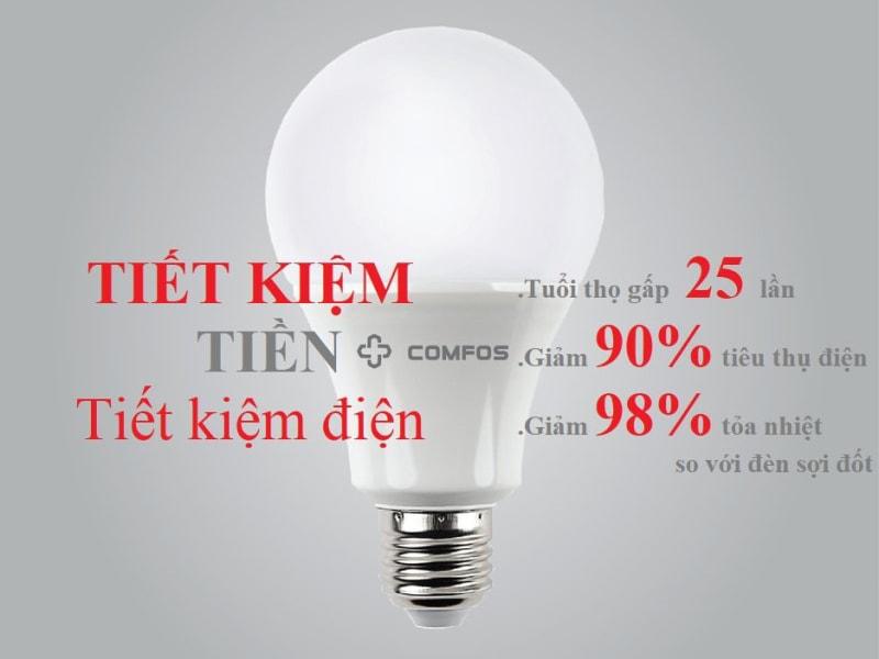 tiết kiệm chi phí sưa chữa của bóng đèn led