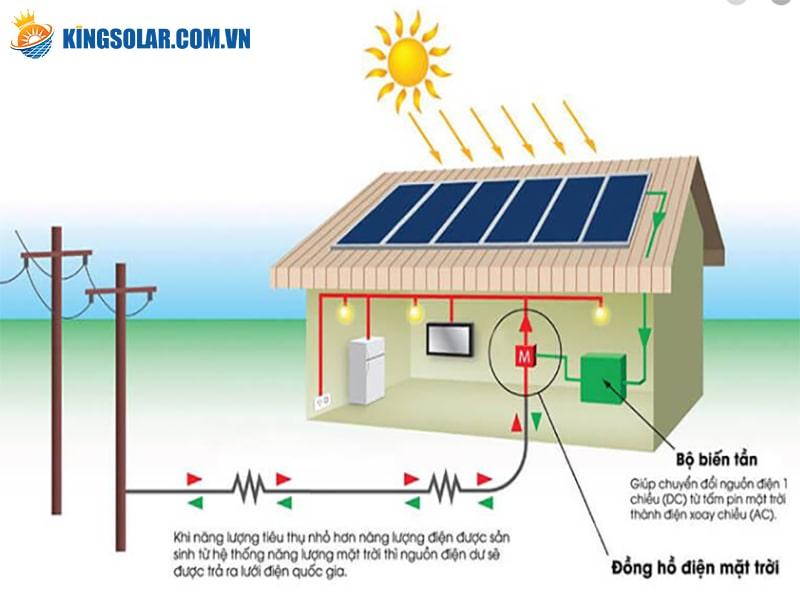 Sản xuất điện năng lượng mặt trời
