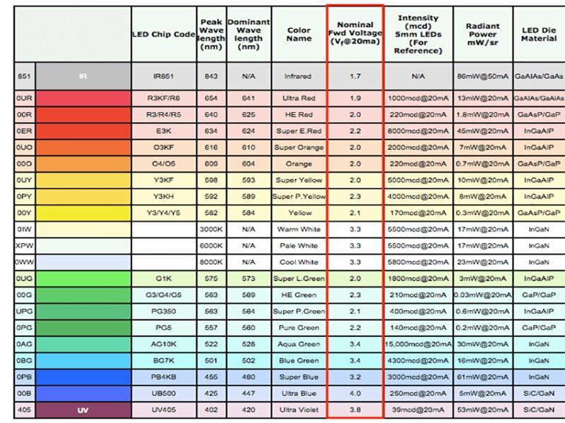 cách tìm điện áp cho bóng led dựa trên màu sắc ánh sáng