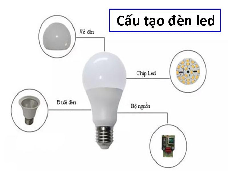 cấu tạo nguyên lý hoạt động của bóng đèn led