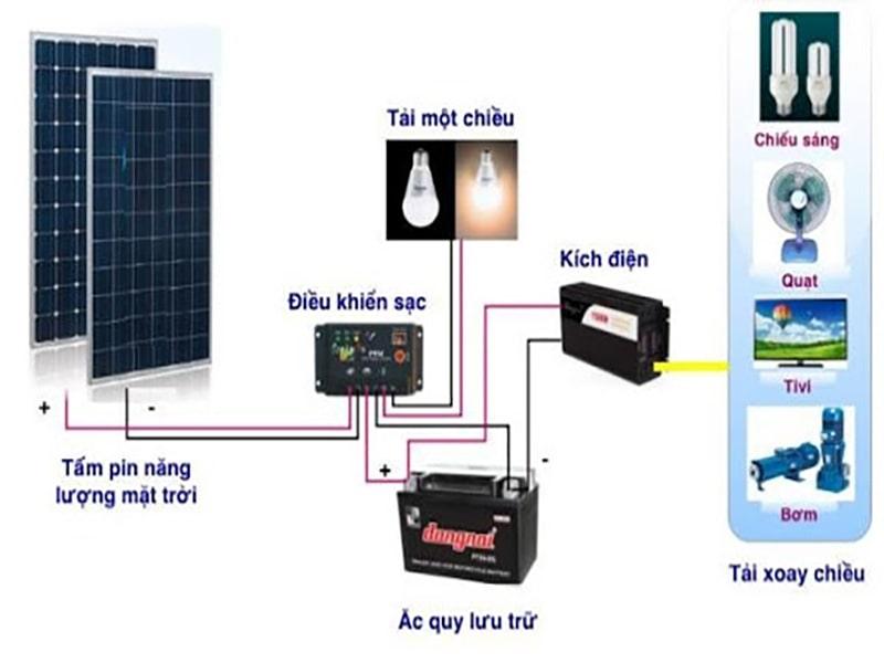 phân loại hệ thống điện năng lượng mặt trời